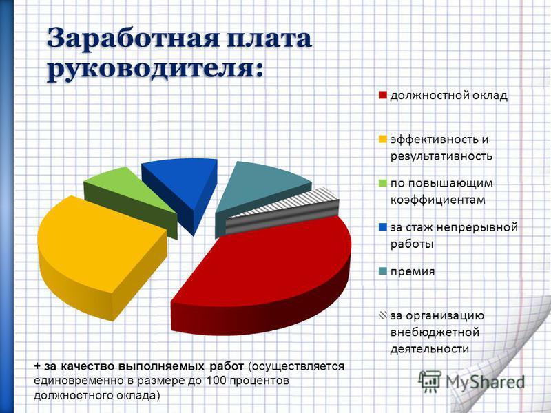 Заработная плата руководителя: + за качество выполняемых работ (осуществляется единовременно в размере до 100 процентов должностного оклада)