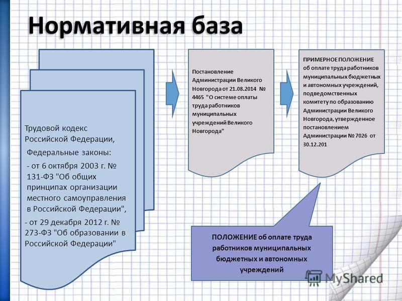 Нормативная база Трудовой кодекс Российской Федерации, Федеральные законы: - от 6 октября 2003 г. 131-ФЗ
