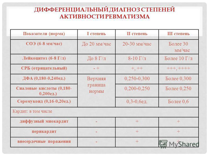 ДИФФЕРЕНЦИАЛЬНЫЙ ДИАГНОЗ СТЕПЕНЕЙ АКТИВНОСТИ РЕВМАТИЗМА Показатели (норма)I степеньII степеньIII степень СОЭ (6-8 мм/час) До 20 мм/час 20-30 мм/час Более 30 мм/час Лейкоцитоз (6-8 Г/л) До 8 Г/л 8-10 Г/л Более 10 Г/л СРБ (отрицательный) - ++, +++++, +