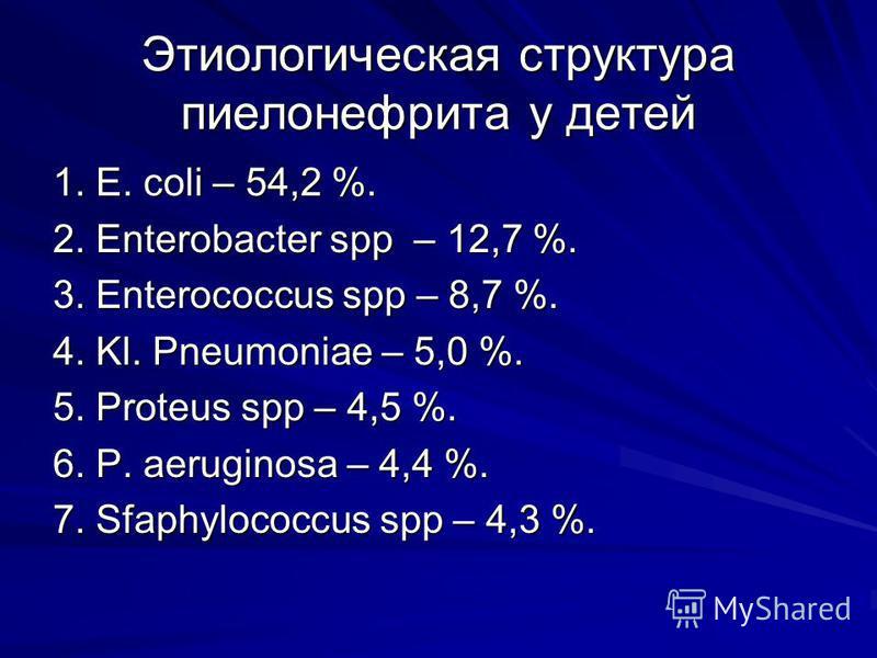 Этиологическая структура пиелонефрита у детей 1. E. coli – 54,2 %. 2. Enterobacter spp – 12,7 %. 3. Enterococcus spp – 8,7 %. 4. Kl. Pneumoniae – 5,0 %. 5. Proteus spp – 4,5 %. 6. P. aeruginosa – 4,4 %. 7. Sfaphylococcus spp – 4,3 %.