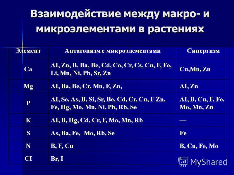 Взаимодействие между макро- и микроэлементами в растениях Элемент Антагонизм с микроэлементами Синергизм Са AI, Zn, B, Ba, Be, Cd, Co, Cr, Cs, Cu, F, Fe, Li, Mn, Ni, Pb, Sr, Zn Cu,Mn, Zn МgМgAI, Ba, Be, Cr, Mn, F, Zn,AI, Zn Р AI, Se, As, B, Si, Sr, B