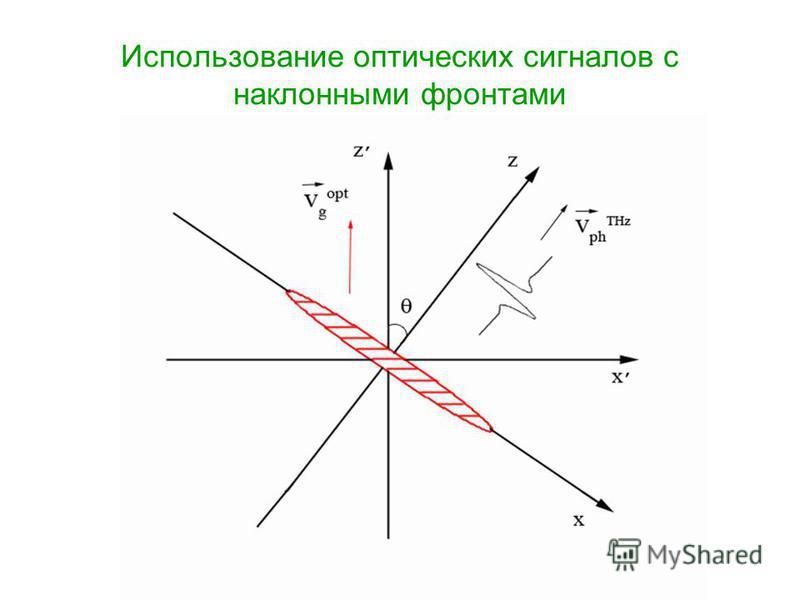 Использование оптических сигналов с наклонными фронтами