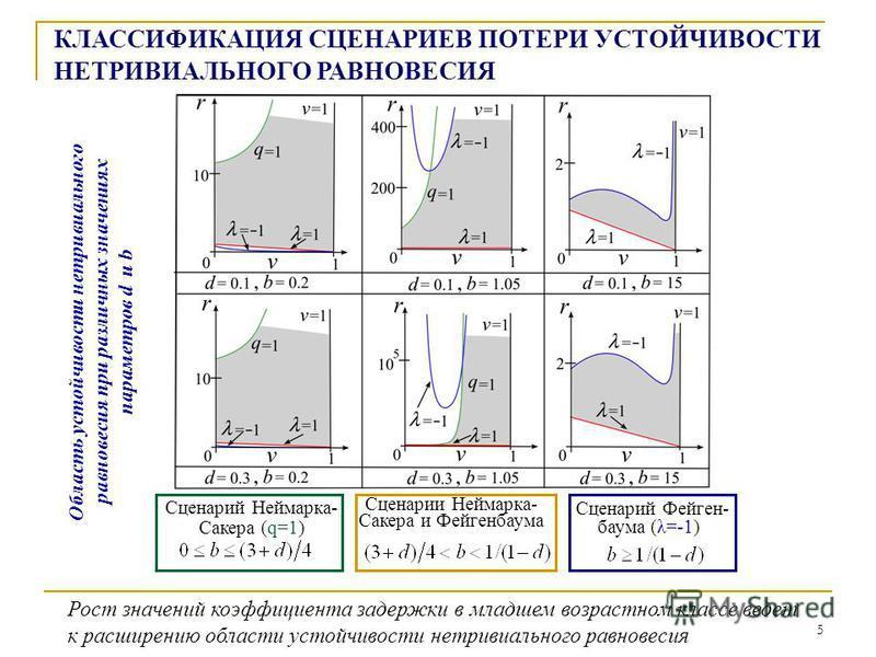 5 КЛАССИФИКАЦИЯ СЦЕНАРИЕВ ПОТЕРИ УСТОЙЧИВОСТИ НЕТРИВИАЛЬНОГО РАВНОВЕСИЯ Сценарий Неймарка- Сакера (q=1) Сценарий Фейген- баума (λ=-1) Сценарии Неймарка- Сакера и Фейгенбаума Область устойчивости нетривиального равновесия при различных значениях парам