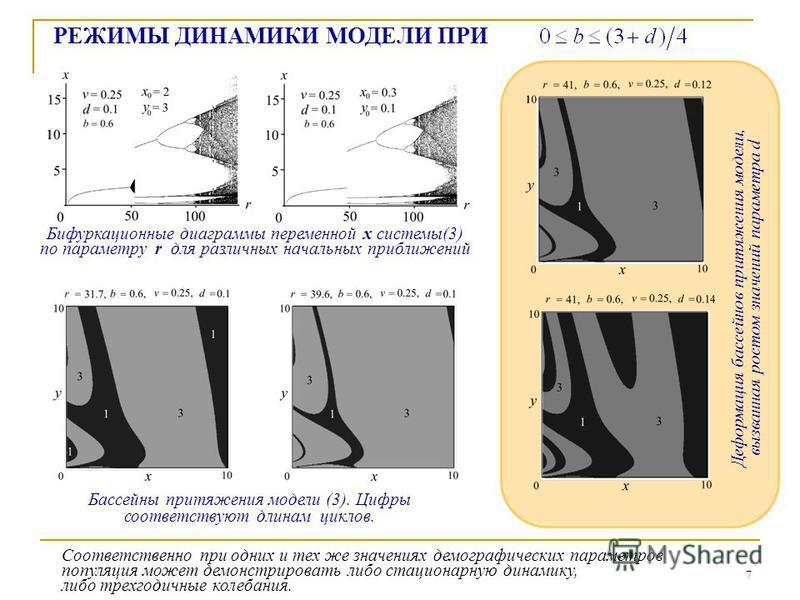 7 Бифуркационные диаграммы переменной x системы(3) по параметру r для различных начальных приближений РЕЖИМЫ ДИНАМИКИ МОДЕЛИ ПРИ Бассейны притяжения модели (3). Цифры соответствуют длинам циклов. Соответственно при одних и тех же значениях демографич