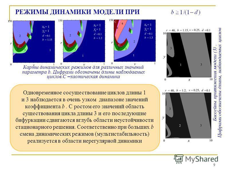 9 РЕЖИМЫ ДИНАМИКИ МОДЕЛИ ПРИ Одновременное сосуществование циклов длины 1 и 3 наблюдается в очень узком диапазоне значений коэффициента b. С ростом его значений область существования цикла длины 3 и его последующие бифуркации сдвигаются вглубь област
