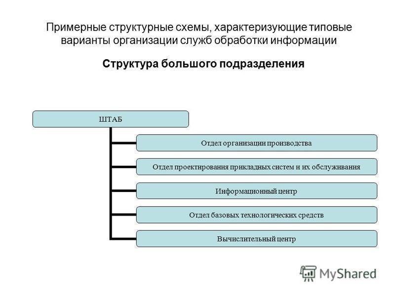 Примерные структурные схемы, характеризующие типовые варианты организации служб обработки информации Структура большого подразделения ШТАБ Отдел организации производства Отдел проектирования прикладных систем и их обслуживания Информационный центр От
