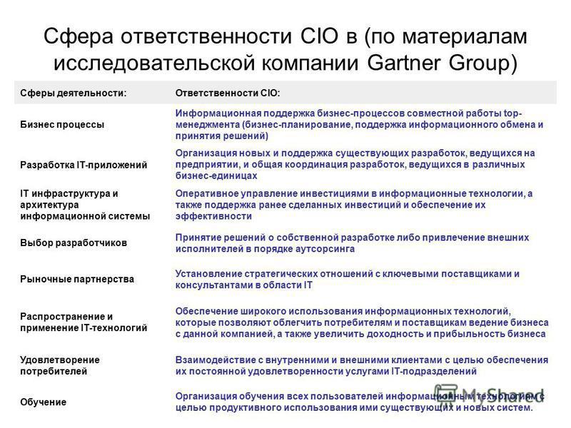 Сфера ответственности CIO в (по материалам исследовательской компании Gartner Group) Сферы деятельности:Ответственности CIO: Бизнес процессы Информационная поддержка бизнес-процессов совместной работы top- менеджмента (бизнес-планирование, поддержка