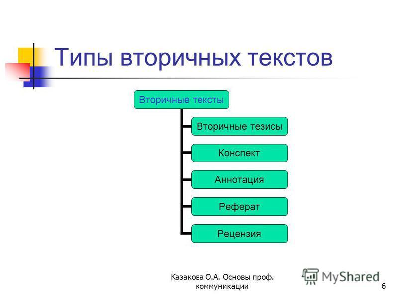 6 Типы вторичных текстов Вторичные тексты Вторичные тезисы Конспект Аннотация Реферат Рецензия
