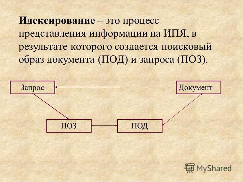Идексирование – это процесс представления информации на ИПЯ, в результате которого создается поисковый образ документа (ПОД) и запроса (ПОЗ). Документ ПОЗПОД Запрос