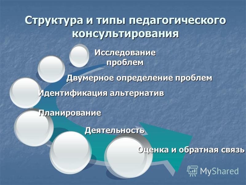 Структура и типы педагогического консультирования Оценка и обратная связь Двумерное определение проблем Идентификация альтернатив Планирование Деятельность Исследование проблем