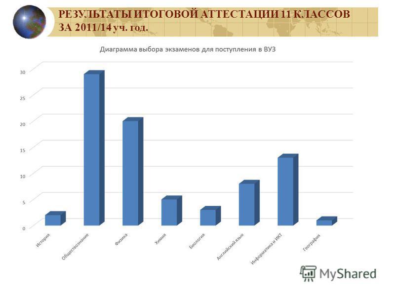 РЕЗУЛЬТАТЫ ИТОГОВОЙ АТТЕСТАЦИИ 11 КЛАССОВ ЗА 2011/14 уч. год.