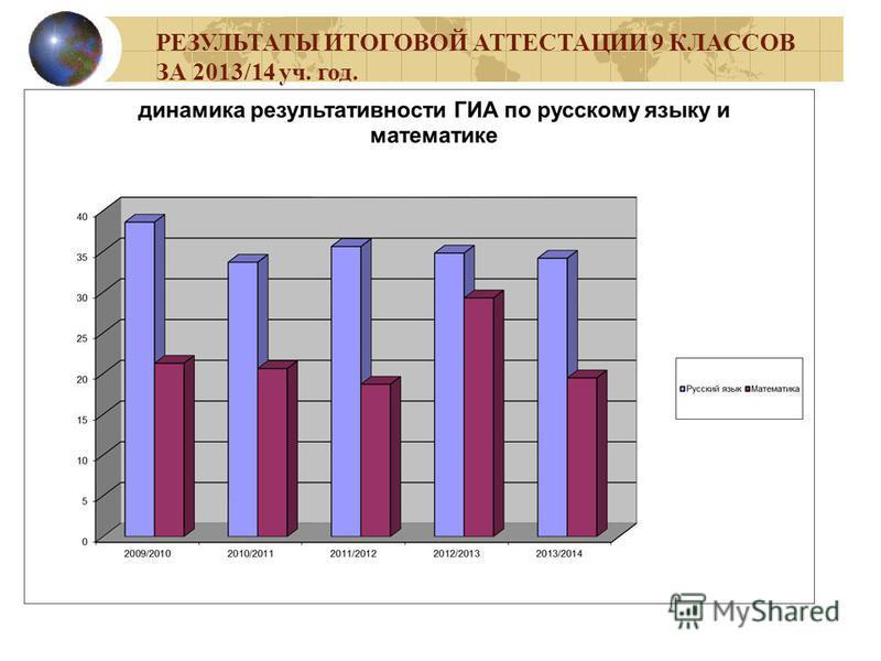 РЕЗУЛЬТАТЫ ИТОГОВОЙ АТТЕСТАЦИИ 9 КЛАССОВ ЗА 2013/14 уч. год.