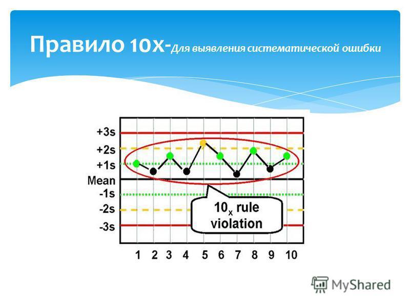 Правило 10x- Для выявления систематической ошибки