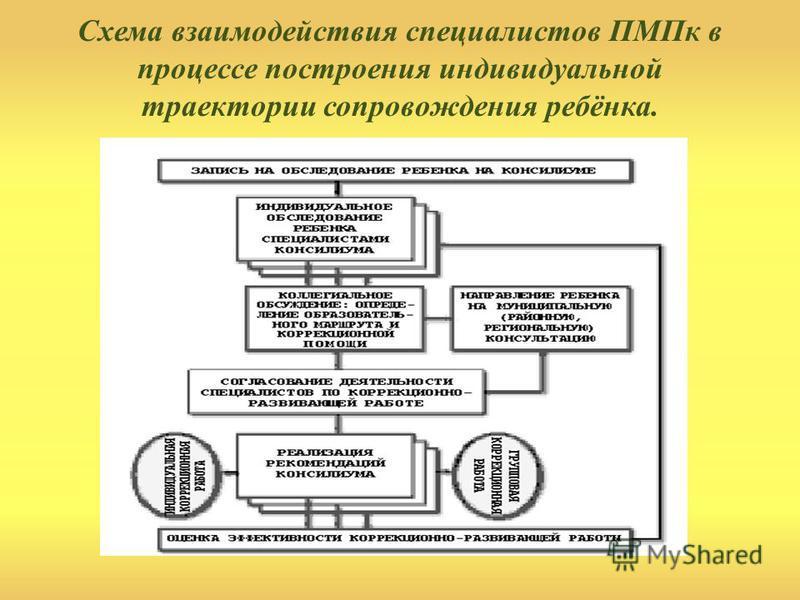 Схема взаимодействия специалистов ПМПк в процессе построения индивидуальной траектории сопровождения ребёнка.