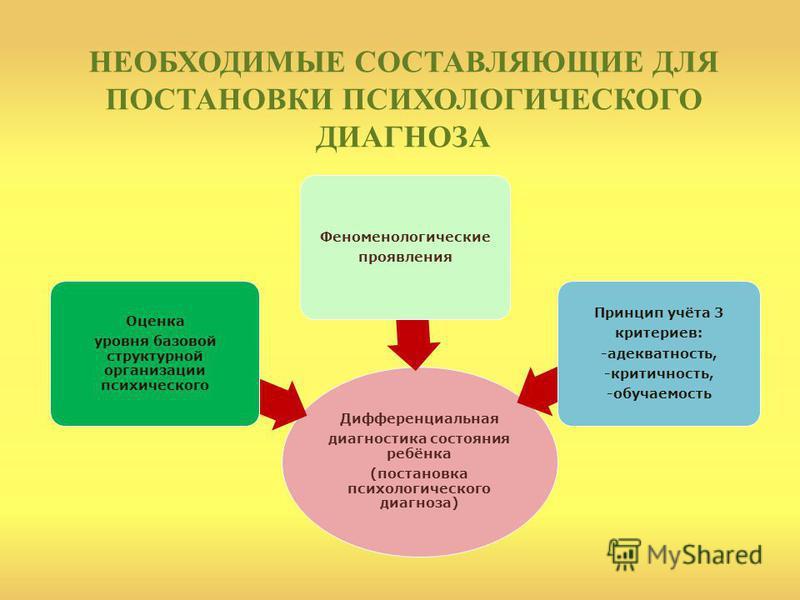НЕОБХОДИМЫЕ СОСТАВЛЯЮЩИЕ ДЛЯ ПОСТАНОВКИ ПСИХОЛОГИЧЕСКОГО ДИАГНОЗА Дифференциальная диагностика состояния ребёнка (постановка психологического диагноза) Оценка уровня базовой структурной организации психического Феноменологические проявления Принцип у