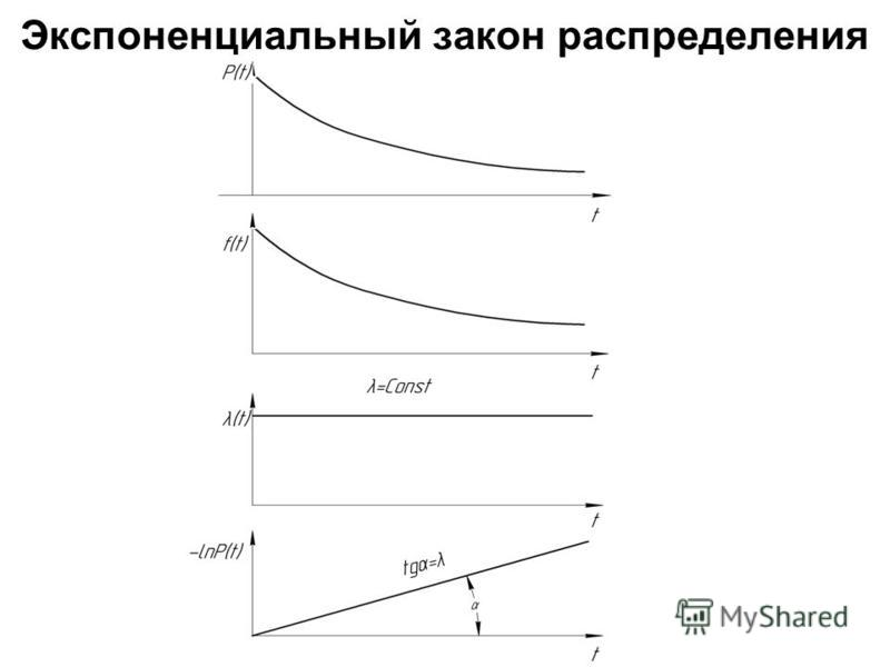 Экспоненциальный закон распределения