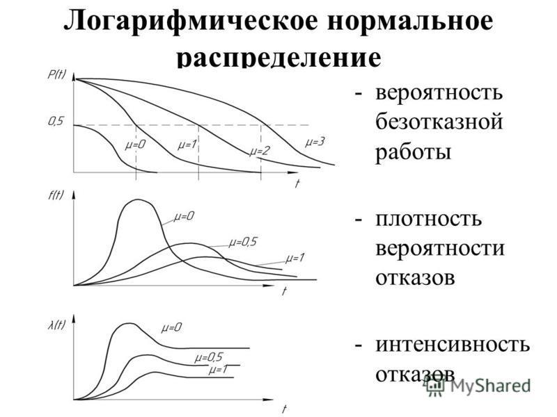 Логарифмическое нормальное распределение -вероятность безотказной работы -плотность вероятности отказов -интенсивность отказов