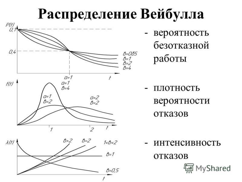 Распределение Вейбулла -вероятность безотказной работы -плотность вероятности отказов -интенсивность отказов