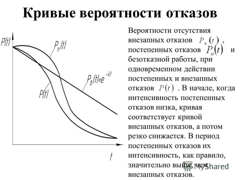 Кривые вероятности отказов Вероятности отсутствия внезапных отказов, постепенных отказов и безотказной работы, при одновременном действии постепенных и внезапных отказов. В начале, когда интенсивность постепенных отказов низка, кривая соответствует к