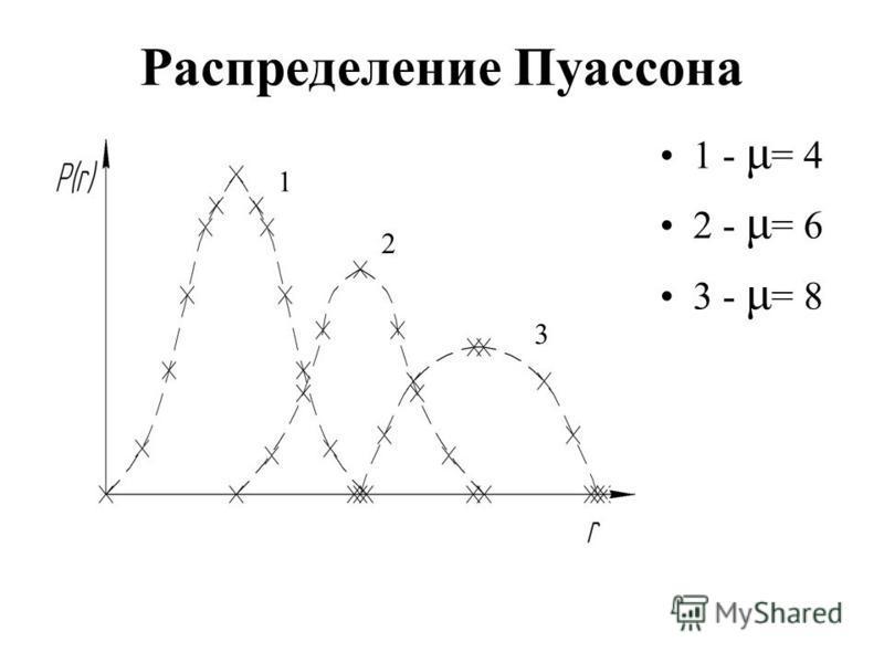Распределение Пуассона 1 - μ = 4 2 - μ = 6 3 - μ = 8 2 1 3