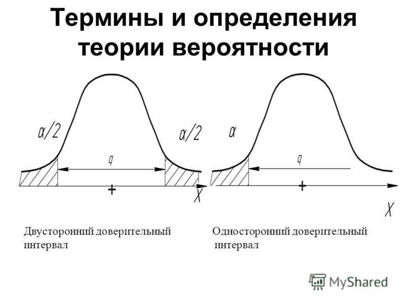 Термины и определения теории вероятности Двусторонний доверительный Односторонний доверительный интервал