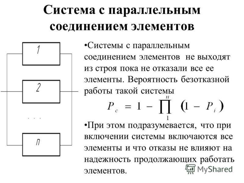 Система с параллельным соединением элементов Системы с параллельным соединением элементов не выходят из строя пока не отказали все ее элементы. Вероятность безотказной работы такой системы При этом подразумевается, что при включении системы включаютс