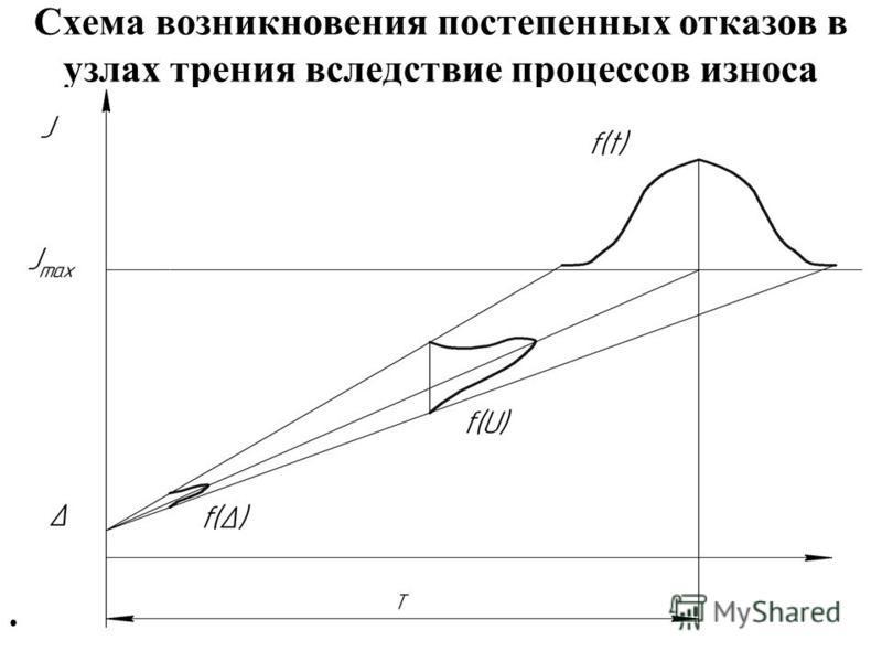 Схема возникновения постепенных отказов в узлах трения вследствие процессов износа