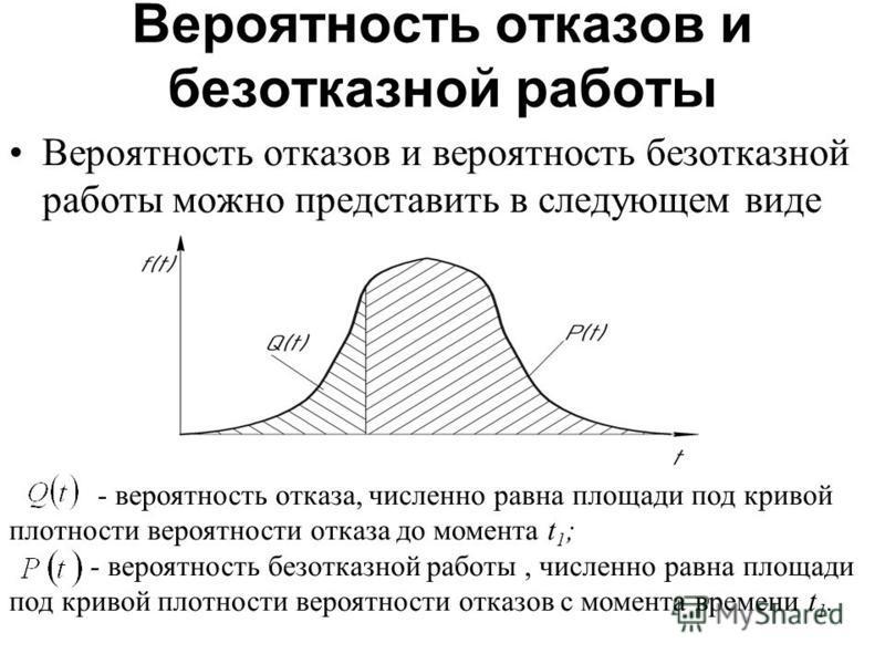 Вероятность отказов и безотказной работы Вероятность отказов и вероятность безотказной работы можно представить в следующем виде - вероятность отказа, численно равна площади под кривой плотности вероятности отказа до момента t 1 ; - вероятность безот