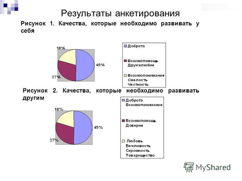 Рисунок 1. Качества, которые необходимо развивать у себя Рисунок 2. Качества, которые необходимо развивать другим Результаты анкетирования