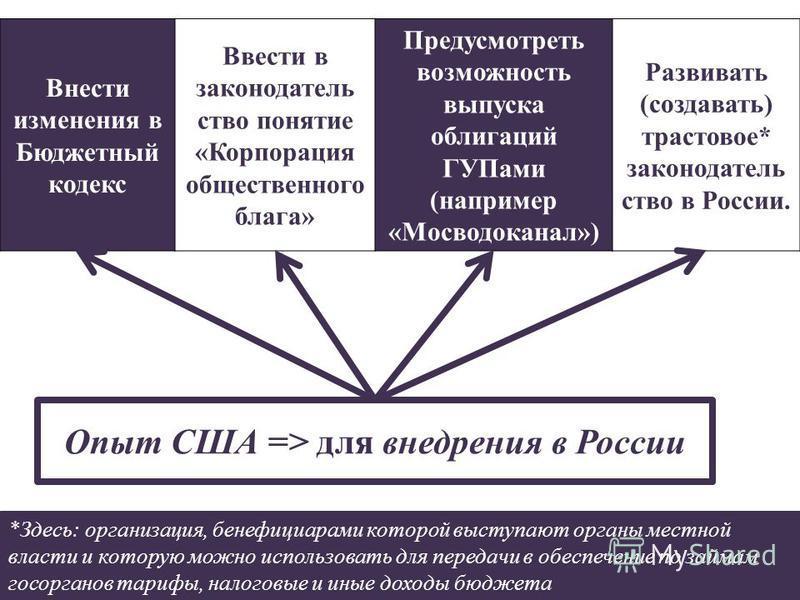Опыт США => для внедрения в России Внести изменения в Бюджетный кодекс Ввести в законодательство понятие «Корпорация общественного блага» Предусмотреть возможность выпуска облигаций ГУПами (например «Мосводоканал») Развивать (создавать) трастовое* за