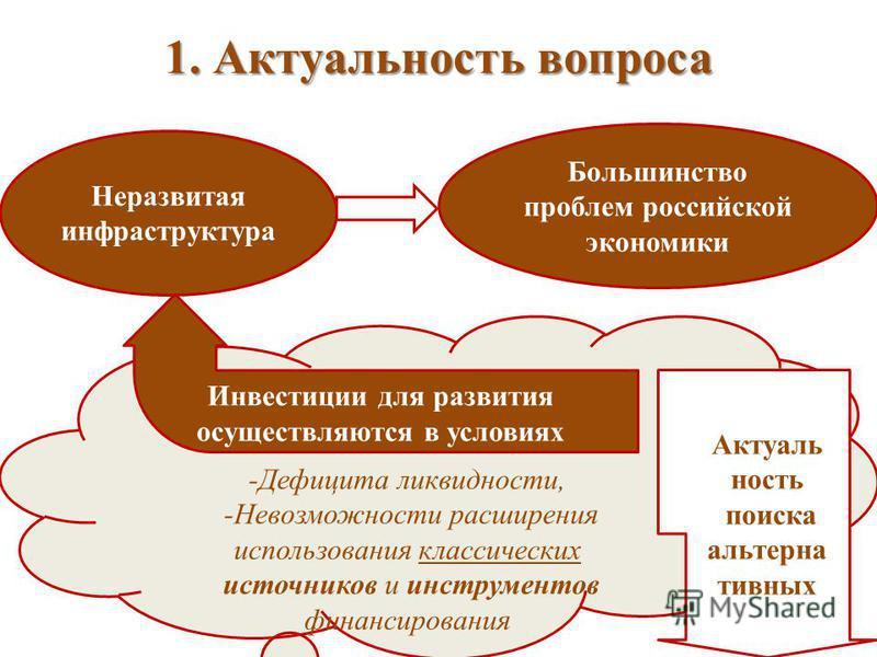 1. Актуальность вопроса Неразвитая инфраструктура Большинство проблем российской экономики -Дефицита ликвидности, -Невозможности расширения использования классических источников и инструментов финансирования Инвестиции для развития осуществляются в у