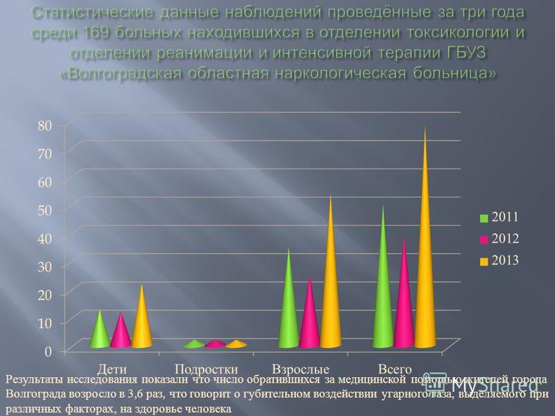 Результаты исследования показали что число обратившихся за медицинской помощью жителей города Волгограда возросло в 3,6 раз, что говорит о губительном воздействии угарного газа, выделяемого при различных факторах, на здоровье человека