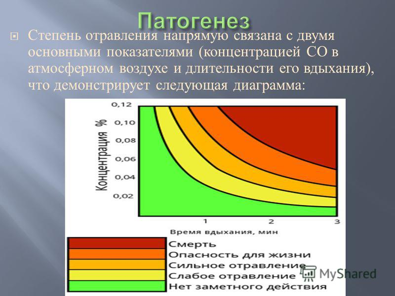 Степень отравления напрямую связана с двумя основными показателями ( концентрацией СО в атмосферном воздухе и длительности его вдыхания ), что демонстрирует следующая диаграмма :