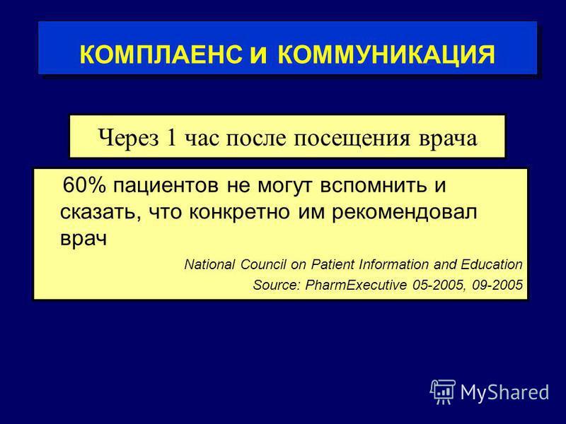 60% пациентов не могут вспомнить и сказать, что конкретно им рекомендовал врач National Council on Patient Information and Education Source: PharmExecutive 05-2005, 09-2005 Через 1 час после посещения врача КОМПЛАЕНС и КОММУНИКАЦИЯ