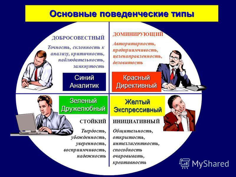 ДОБРОСОВЕСТНЫЙ Точность, склонность к анализу, критичность, наблюдательность, замкнутость ДОМИНИРУЮЩИЙ Авторитарность, предприимчивость, целенаправленность, деловитость СТОЙКИЙ Твердость, убежденность, уверенность, восприимчивость, надежность ИНИЦИАТ
