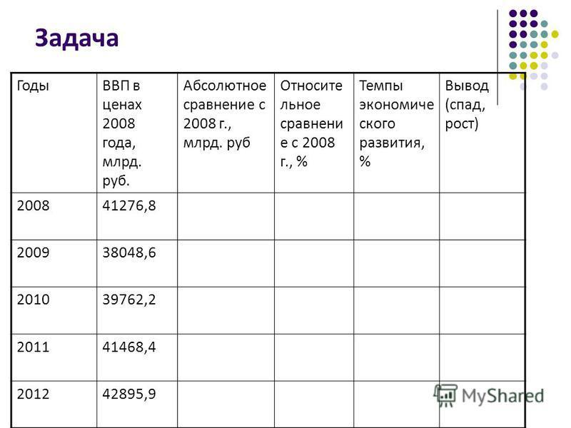 Задача ГодыВВП в ценах 2008 года, млрд. руб. Абсолютное сравнение с 2008 г., млрд. руб Относите льное сравнение с 2008 г., % Темпы экономического развития, % Вывод (спад, рост) 200841276,8 200938048,6 201039762,2 201141468,4 201242895,9