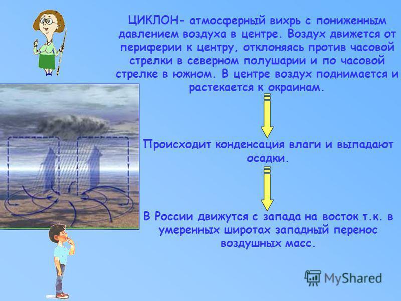 В России движутся с запада на восток т.к. в умеренных широтах западный перенос воздушных масс. Происходит конденсация влаги и выпадают осадки. ЦИКЛОН- атмосферный вихрь с пониженным давлением воздуха в центре. Воздух движется от периферии к центру, о