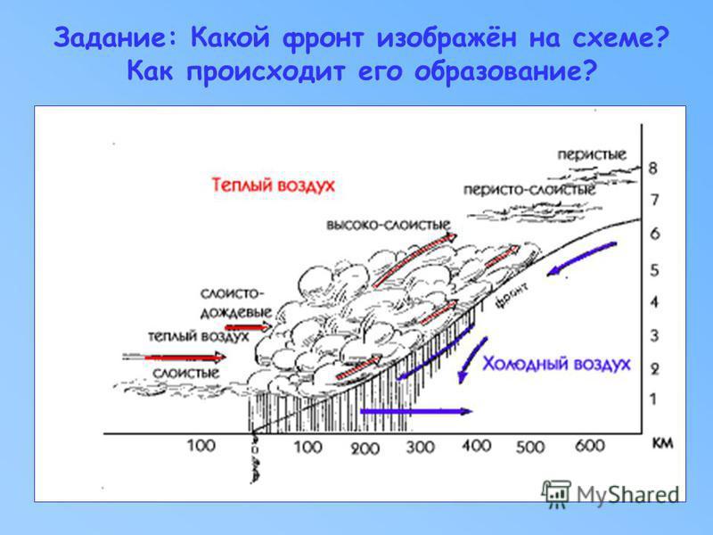 Задание: Какой фронт изображён на схеме? Как происходит его образование?