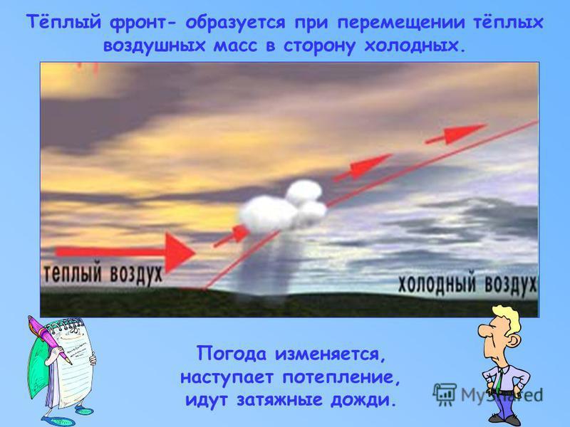 Тёплый фронт- образуется при перемещении тёплых воздушных масс в сторону холодных. Погода изменяется, наступает потепление, идут затяжные дожди.
