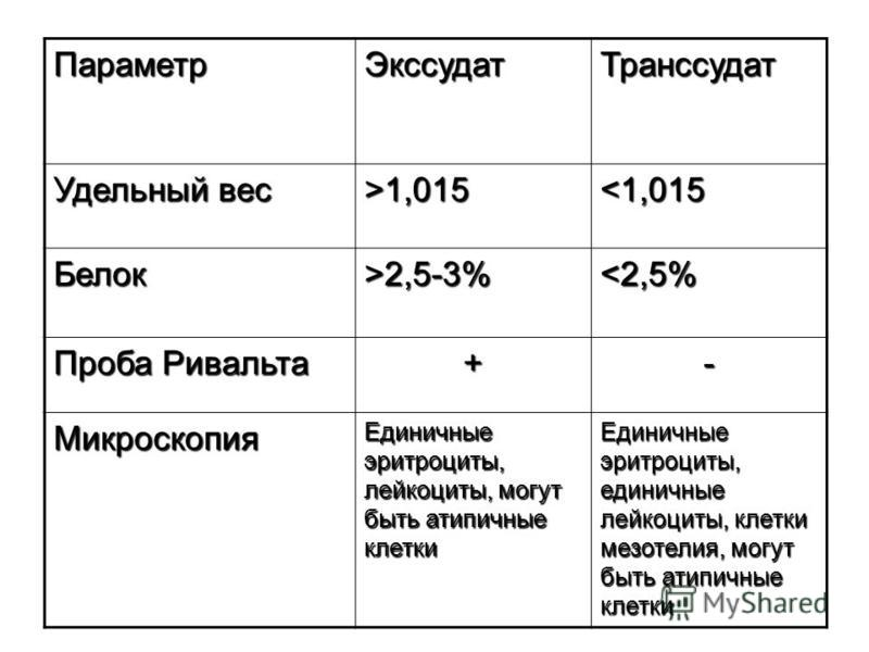 Параметр ЭкссудатТранссудат Удельный вес >1,015 2,5-3%