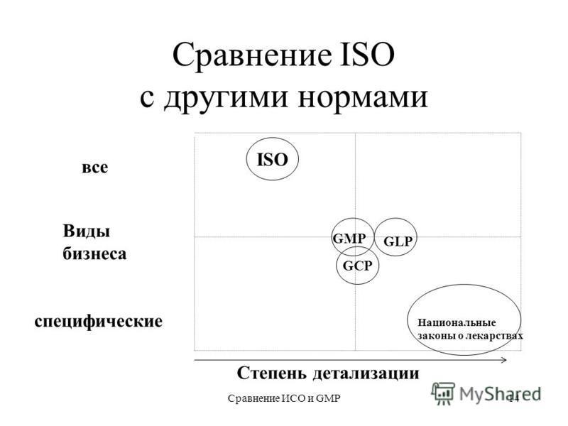 Сравнение ИСО и GMP14 Сравнение ISO с другими нормами Виды бизнеса все специфические ISO GCP GMP GLP Национальные законы о лекарствах Степень детализации
