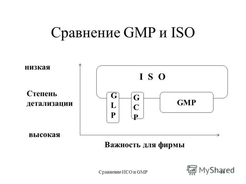 Сравнение ИСО и GMP16 Сравнение GMP и ISO низкая Степень детализации высокая GMP Важность для фирмы I S O GCPGCP GLPGLP