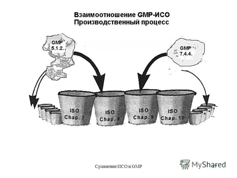 Сравнение ИСО и GMP17