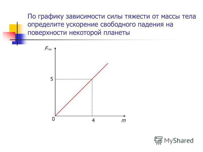 По графику зависимости силы тяжести от массы тела определите ускорение свободного падения на поверхности некоторой планеты m F тяж 4 5 0