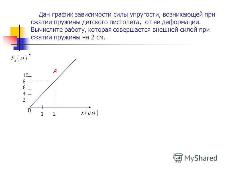 Дан график зависимости силы упругости, возникающей при сжатии пружины детского пистолета, от ее деформации. Вычислите работу, которая совершается внешней силой при сжатии пружины на 2 см. 0 1 2 10 8 6 4 2 А