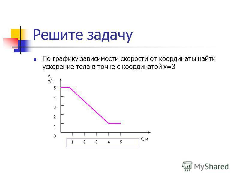 Решите задачу По графику зависимости скорости от координаты найти ускорение тела в точке с координатой x=3 V, м/с X, м 1 2 3 4 5 543210543210
