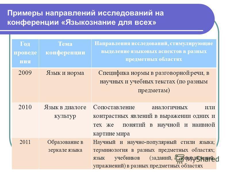 Примеры направлений исследований на конференции «Языкознание для всех» Год проведения Тема конференции Направления исследований, стимулирующие выделение языковых аспектов в разных предметных областях 2009Язык и норма Специфика нормы в разговорной реч