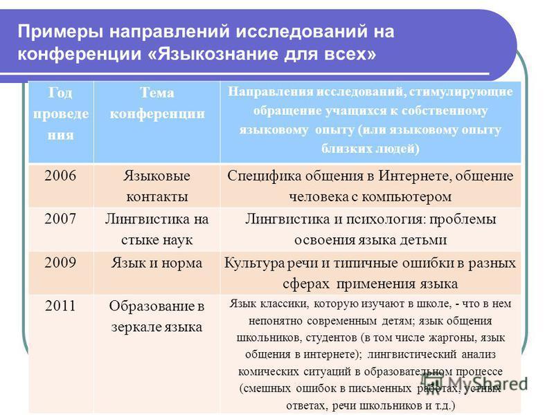 Примеры направлений исследований на конференции «Языкознание для всех» Год проведения Тема конференции Направления исследований, стимулирующие обращение учащихся к собственному языковому опыту (или языковому опыту близких людей) 2006 Языковые контакт