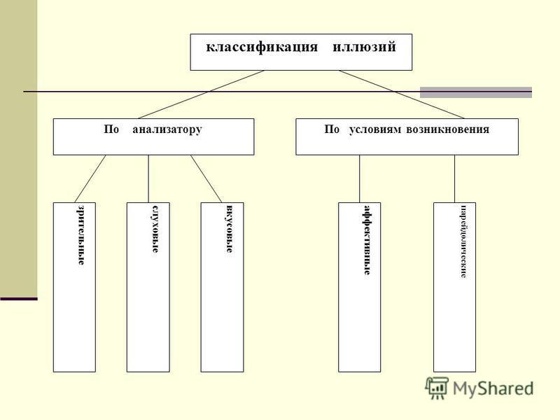 классификация иллюзий По анализатору По условиям возникновения зрительныеслуховыевкусовыеаффективныепарейдолические