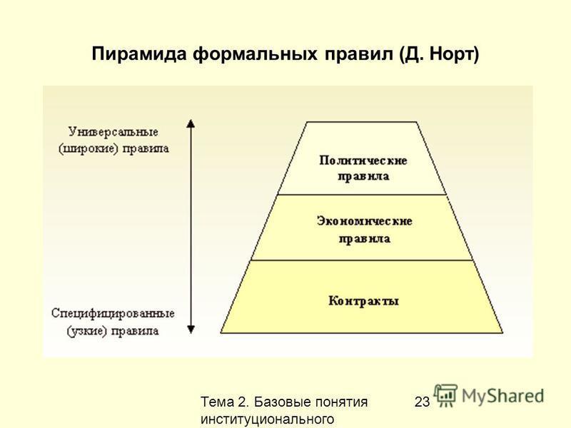 Тема 2. Базовые понятия институционального анализа 23 Пирамида формальных правил (Д. Норт)